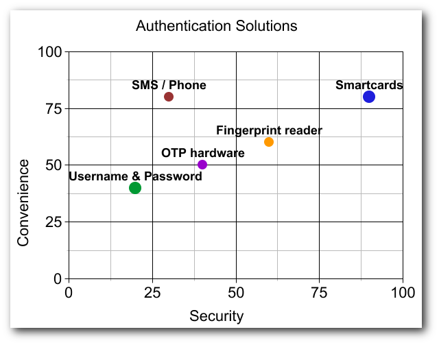 Authentication solutions comparison